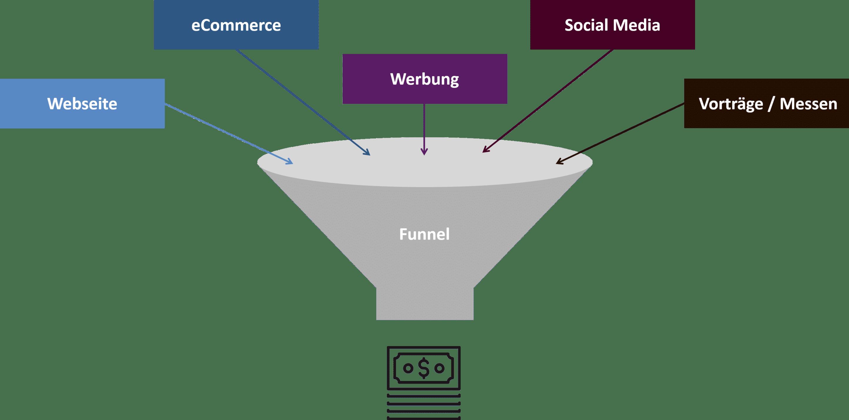 Lead-Funnel
