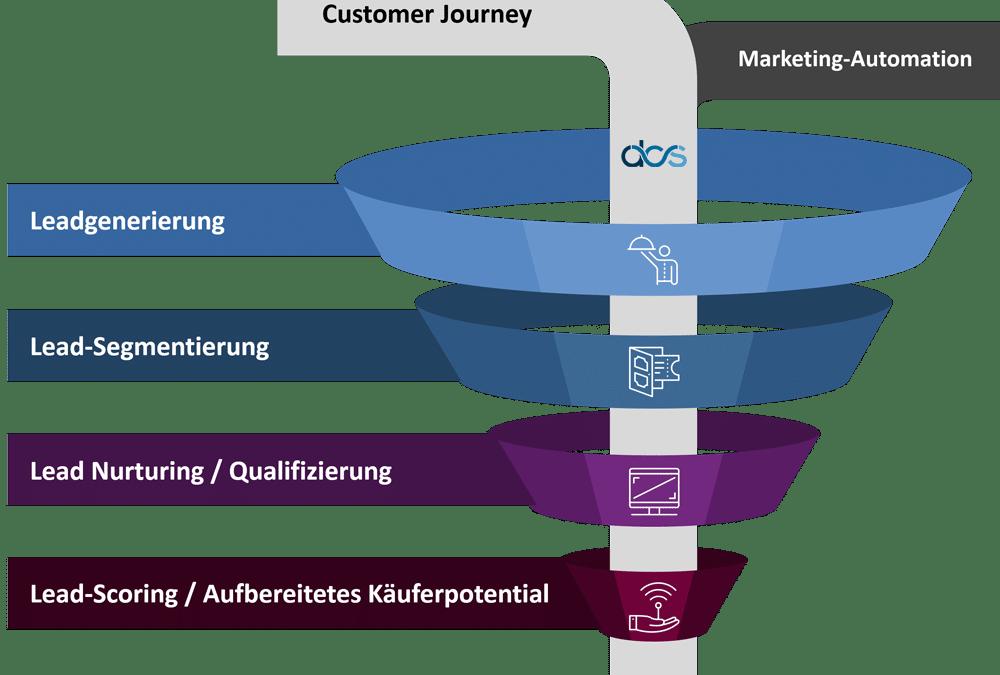 Lead-Qualifizierung