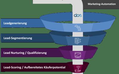 Marketingautomatisierung